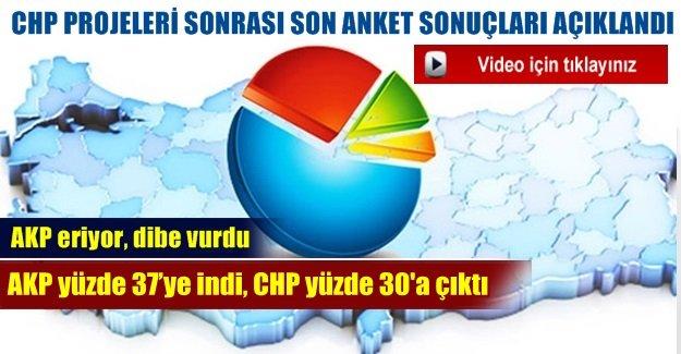 CHP projeleri sonrası son anket sonuçları açıklandı
