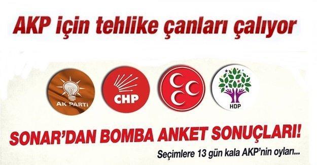 Erdoğan tutuştu. İşte bittiklerinin resmi! AKP 230-250  aralığında..