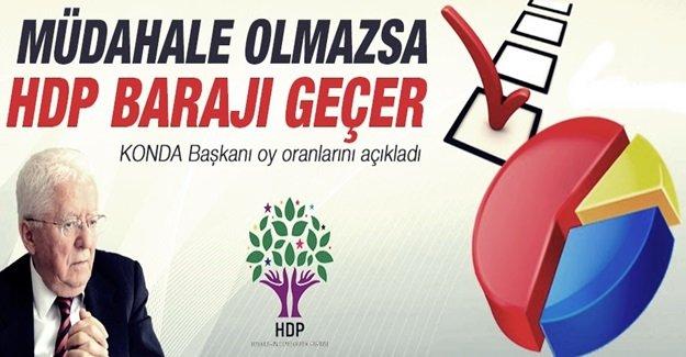 KONDA: HDP yüzde 11,4'le barajı geçer