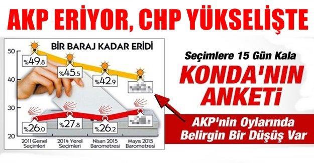 KONDA'nın Sır Gibi Saklanan anketinde AKP'ye ŞOK