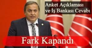 CHP'Lİ TORUN'DAN KRİTİK ANKET AÇIKLAMASI!