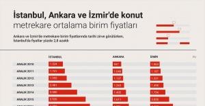 İstanbul, Ankara ve İzmir'de konut metrekare fiyatları ne kadar?