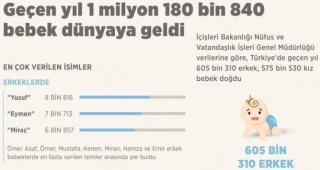 Geçen yıl 1 milyon 180 bin 840, bebek dünyaya geldi