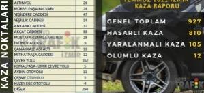 İZMİR'İN KAZA KARA NOKTALARI